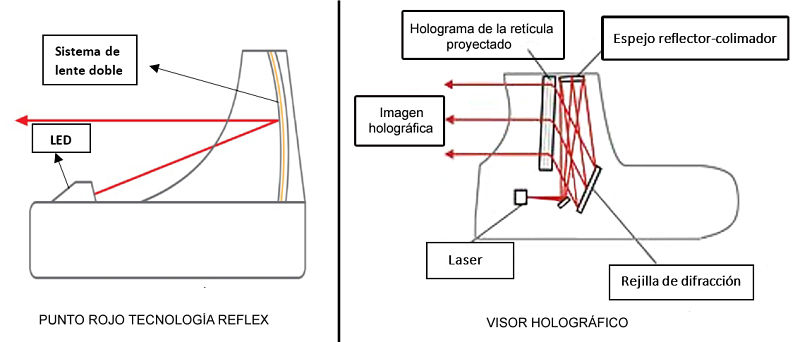 Visor holográfico vs visor tipo holográfico