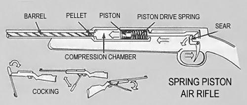 Tipos pistolas de balines